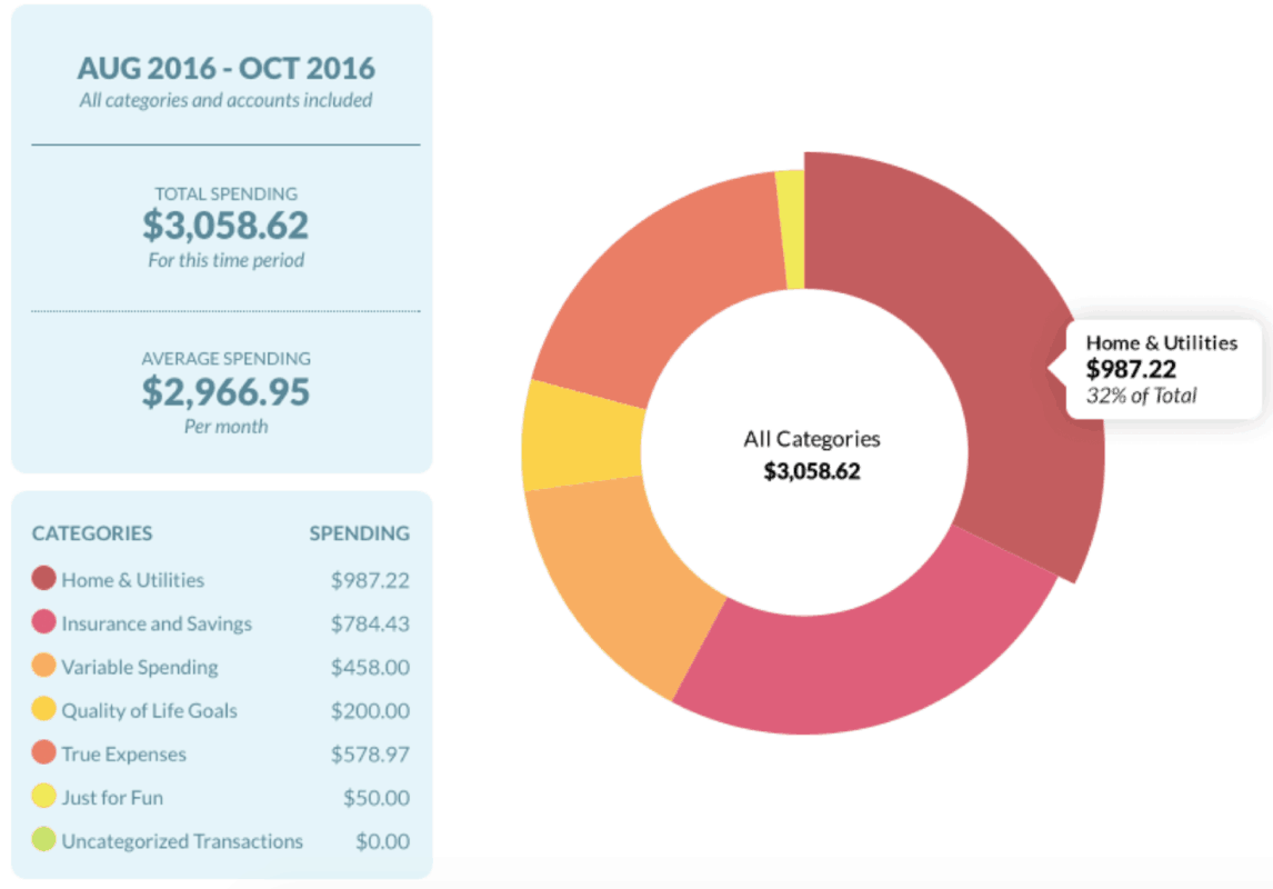 YNAB total spending overview screenshot