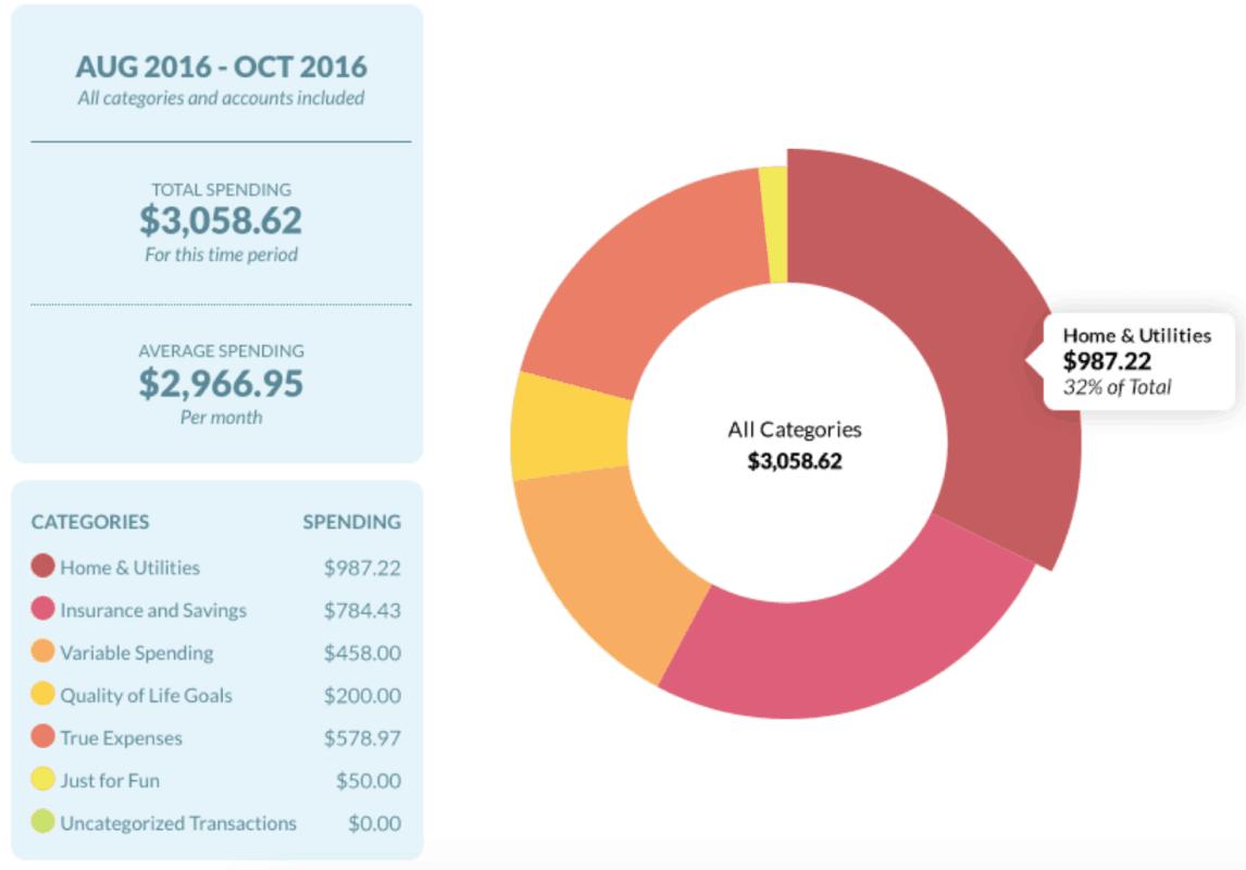 YNAB total spending overview screenshot