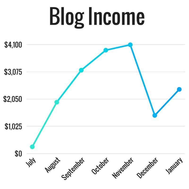 Blog Income Graph