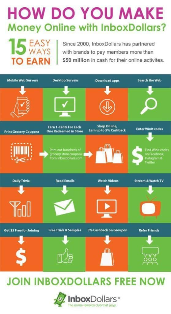 how to make money with inboxdollars infographic