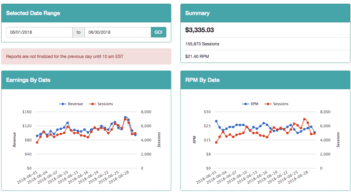 Blogging Income from Ads