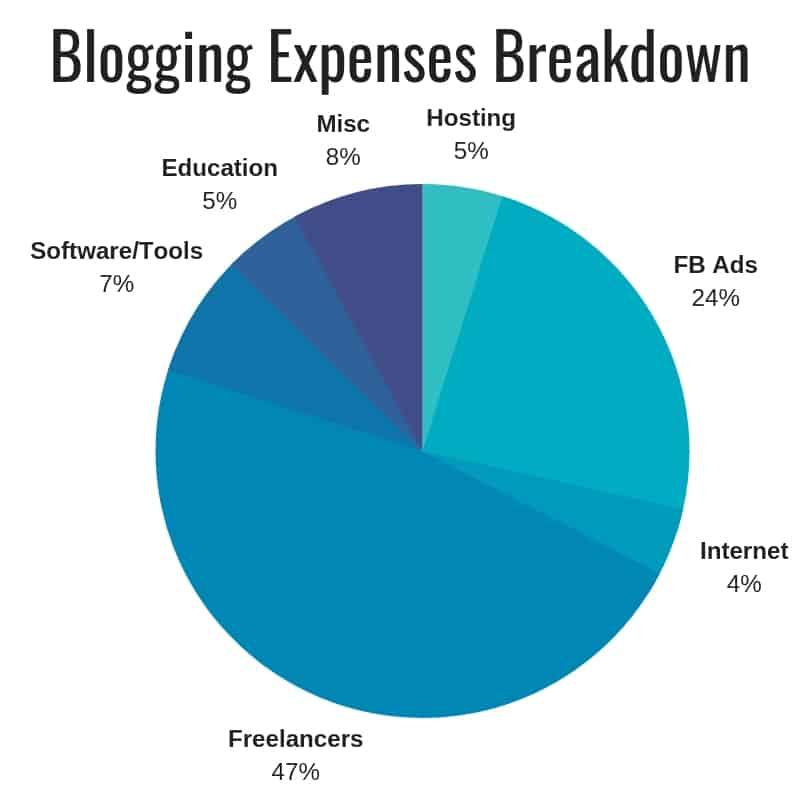 Blogging Expenses 2018