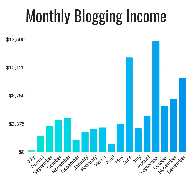 Blog Income Graph