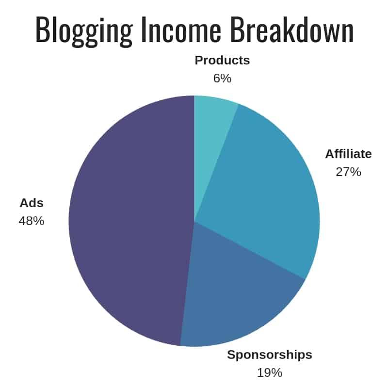 Blogging Income December 2018