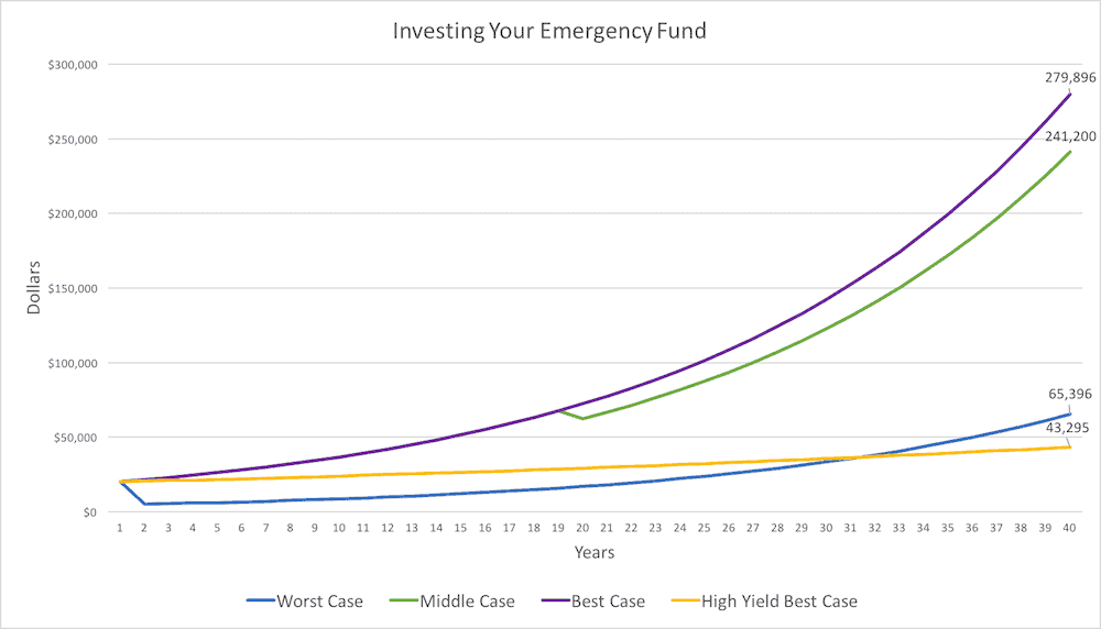 High Yield Savings Account - Investing your Emergency Fund