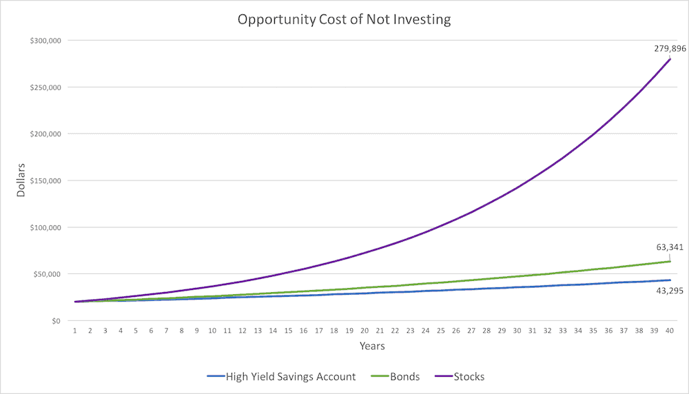 High Yield Savings Account - Opportunity Cost to Not Investing