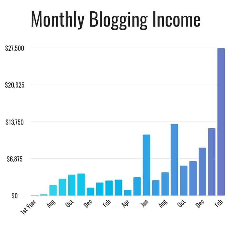 The Savvy Couple Monthly Blogging Income Graph
