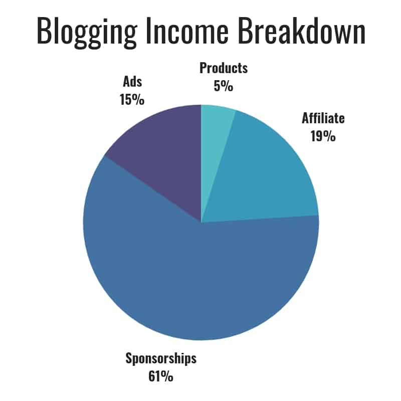 The Savvy Couple Blog Income Breakdown Feb. 2019