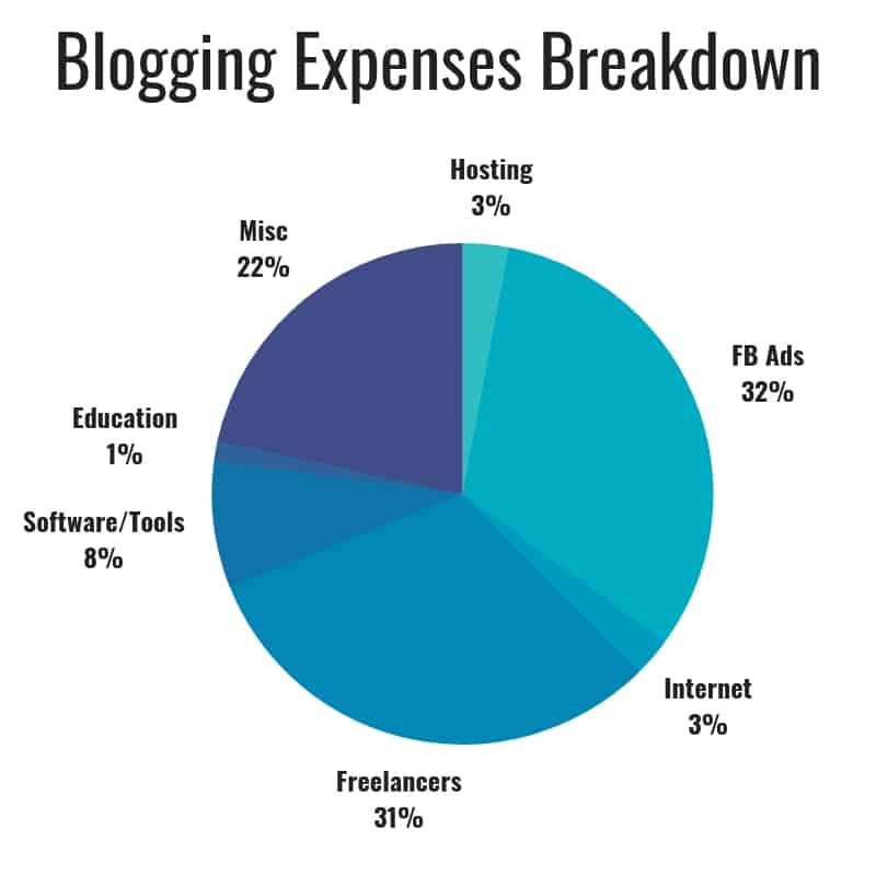 The Savvy Couple Blog Expense Breakdown Feb 2019