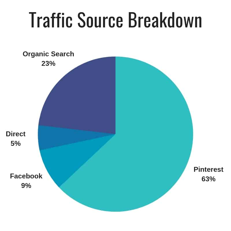 The Savvy Couple Traffic Source Breakdown Feb 2019