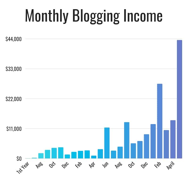 May 2019 Blogging Income Report