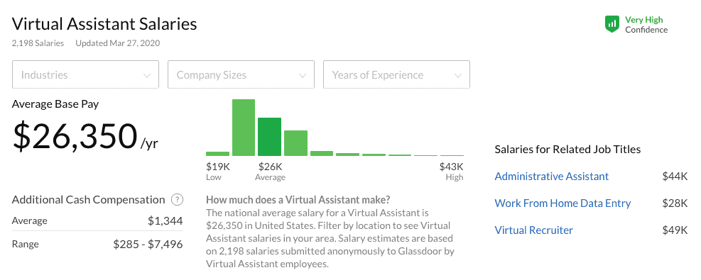 Virtual Assistant Pay